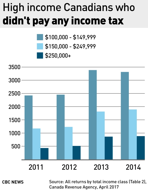 high-income-canadians-who-pay-no-income-tax